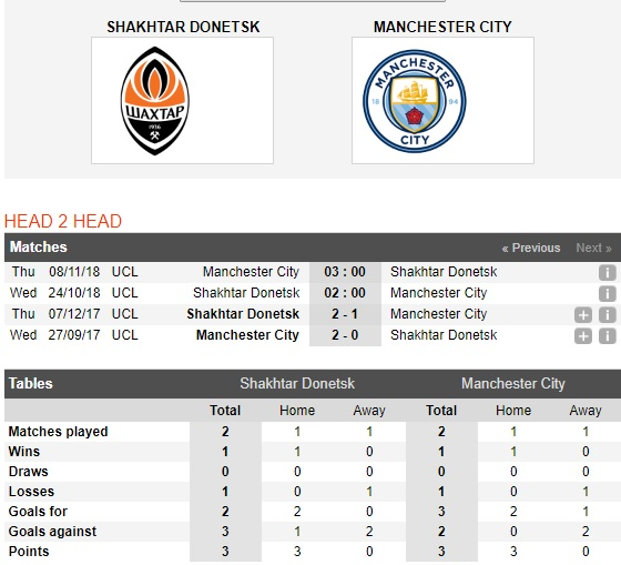 tip-bong-da-shakhtar-donetsk-vs-man-city