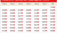 Phân tích soi cầu dự đoán xổ số miền bắc ngày 05/11 chính xác 100%