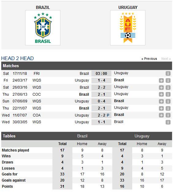 tip-bong-da-brazil-vs-uruguay