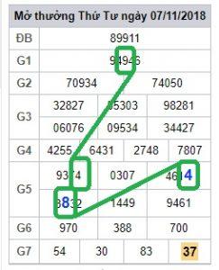 phân tích cầu lô miền bắc ngày 08/11 siêu chính xác