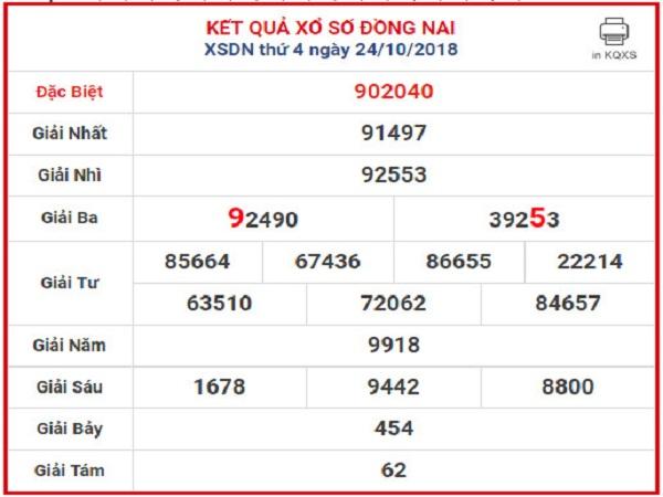 Bảng thống kê phân tích kết quả xổ số DN ngày 26/06