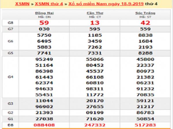 Thống kê xổ số miền nam ngày 25/09 tỷ lệ trúng rất cao