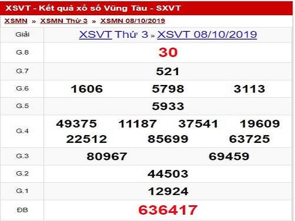 Tổng hợp chốt dự đoán xsvt ngày 15/10 siêu chuẩn