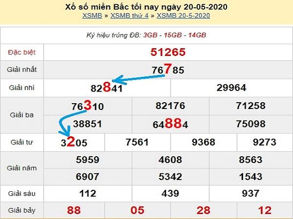 Thống kê KQXSMB- xổ số miền bắc ngày 21/05/2020