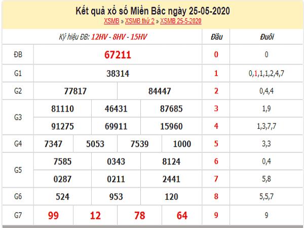 Chuyên gia nhận định KQXSMB- xổ số miền bắc ngày 26/05 tỷ lệ trúng cao