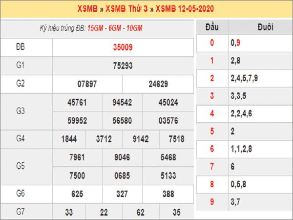 Tổng hợp KQXSMB- Soi cầu bạch thủ xổ số miền bắc ngày 13/05 chuẩn xác