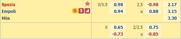 Tỷ lệ kèo Spezia vs Empoli