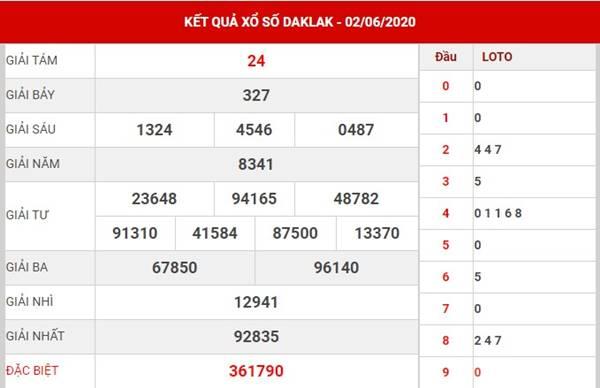 Dự đoán SX Daklak thứ 3 ngày 9-6-2020