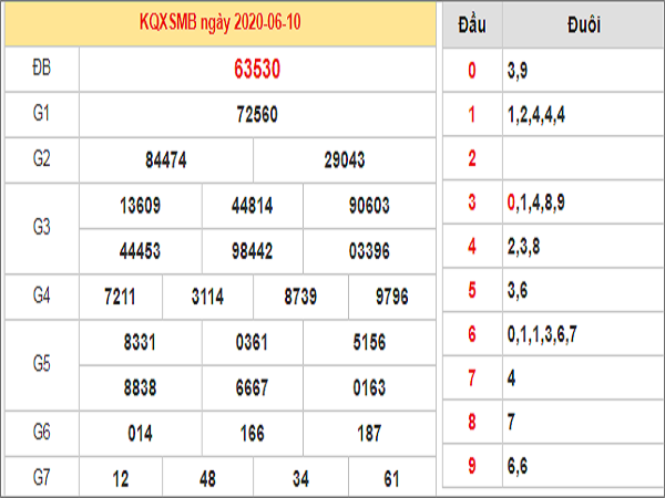 Nhận định KQXSMB- xổ số miền bắc ngày 11/06 của các cao thủ