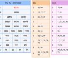 Dự đoán KQXSMB- xổ số miền bắc thứ 5 ngày 30/07 của các cao thủ
