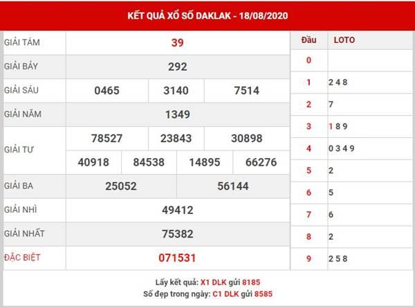 Dự đoán SX Daklak thứ 3 ngày 25-8-2020