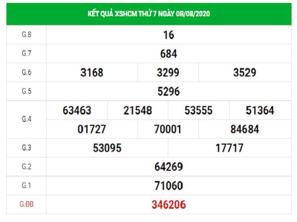 Bảng KQXSHCM- Nhận định xổ số hồ chí minh ngày 10/08