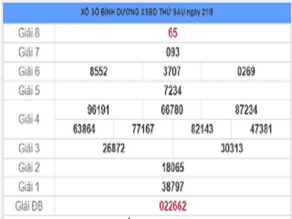 Soi cầu KQXSBD- xổ số bình dương ngày 28/08/2020 chuẩn