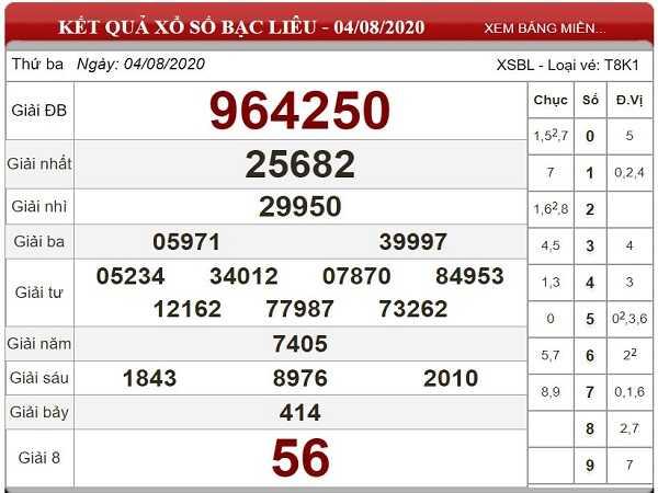 Bảng KQXSBL- Thống kê xổ số bạc liêu thứ 3 ngày 11/08 hôm nay