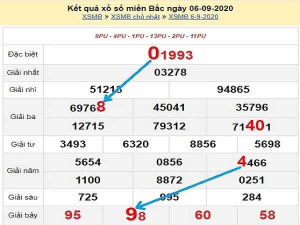 Nhận định KQXSMB- xổ số miền bắc thứ 2 ngày 07/09/2020