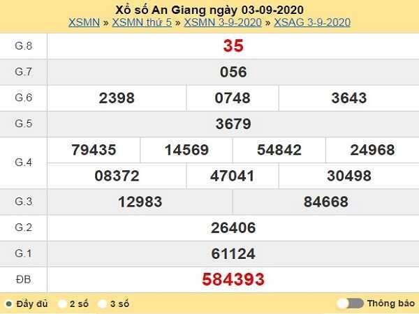 Thống kê KQXSAG- xổ số an giang ngày 10/09/2020 chuẩn xác