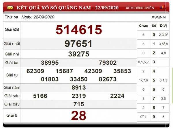 Nhận định KQXSQN ngày 29/09/2020- xổ số quảng nam thứ 3 chuẩn