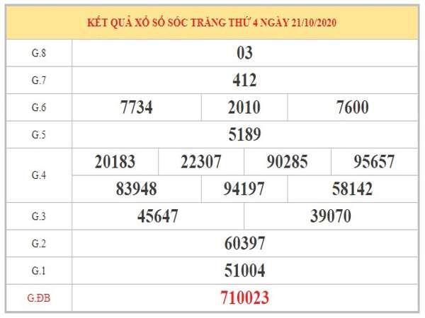 Dự đoán XSST ngày 28/10/2020 dựa trên phân tích KQXSST kỳ trước
