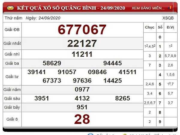 Nhận định KQXSQB ngày 01/10/2020 - xổ số quảng bình tỷ lệ trúng cao