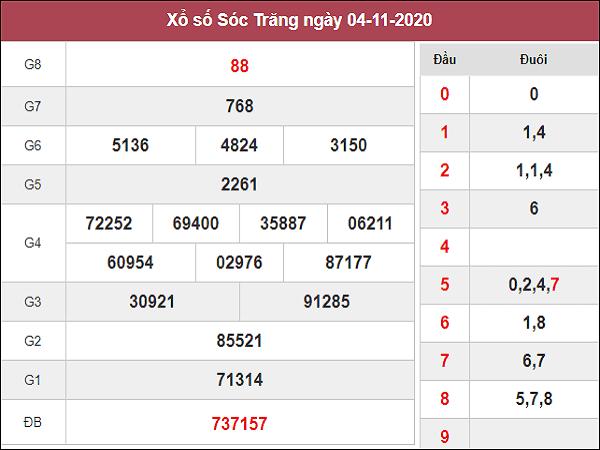 Thống kê XSST ngày 11/11/2020- xổ số sóc trăng