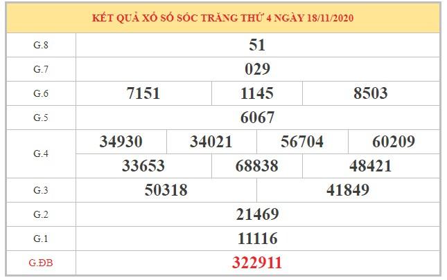 Soi cầu XSST ngày 25/11/2020 dựa trên kết quả kỳ trước