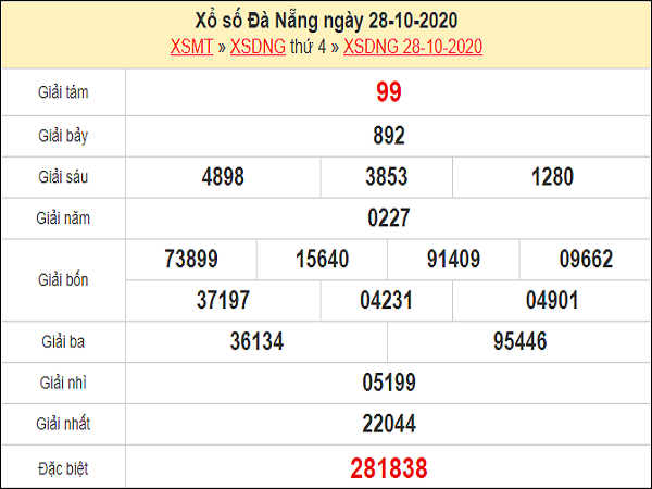 Phân tích XSDNG 31/10/2020