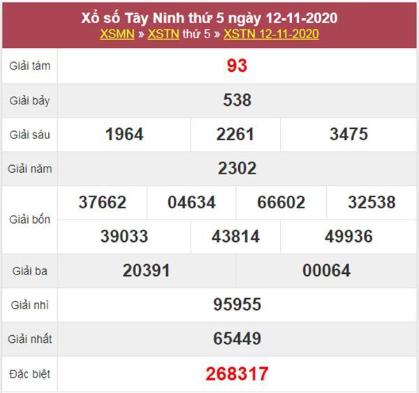 Nhận định KQXS Tây Ninh 19/11/2020 chốt lô VIP XSTN thứ 5