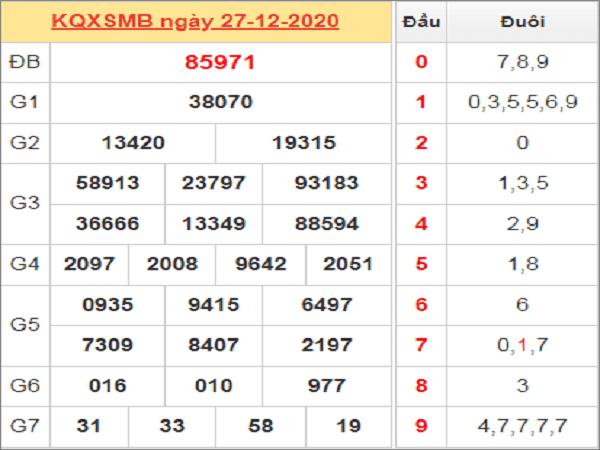 Tổng hợp dự đoán KQXSMB ngày 28/12/2020- xổ số miền bắc