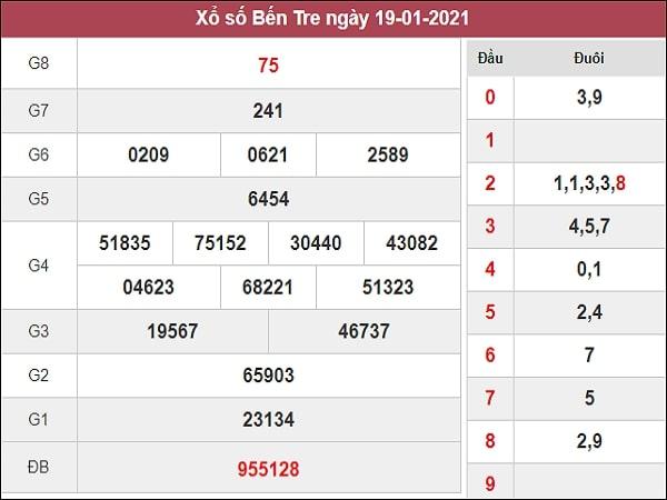 Phân tích XSBT 26/1/2021