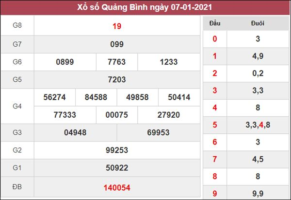 Nhận định KQXS Quảng Bình 14/1/2021 thứ 5 cùng cao thủ