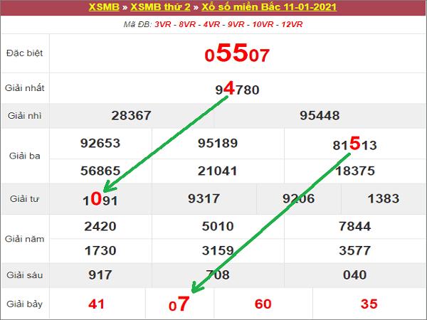 Tổng hợp phân tích KQXSMB ngày 12/01/2021- xổ số miền bắc