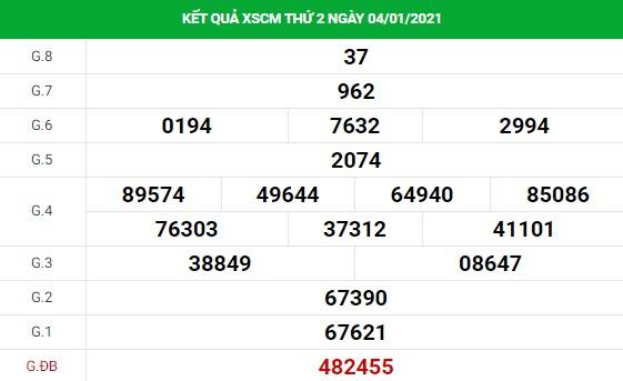 Phân tích kết quả XS Cà Mau ngày 04/01/2021