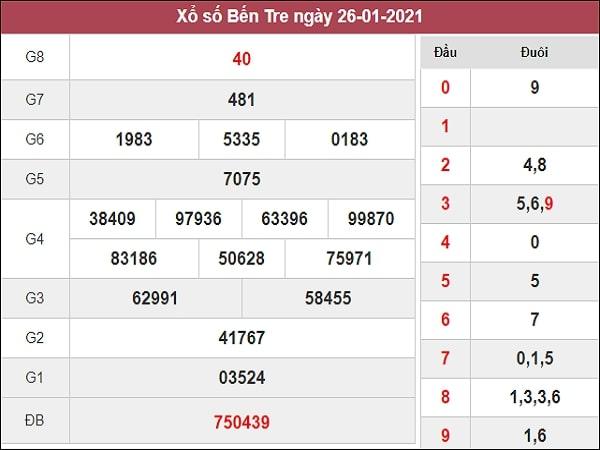 Dự đoán xổ số Bến Tre 2/2/2021