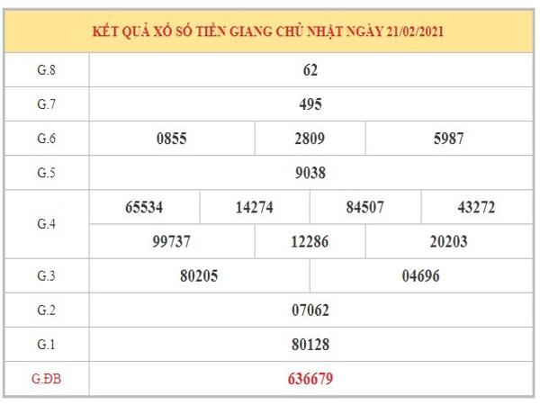 Nhận định KQXSTG ngày 28/2/2021 dựa trên kết quả kỳ trước