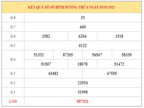 Phân tích KQXSBD ngày 12/3/2021 dựa trên kết quả kỳ trước