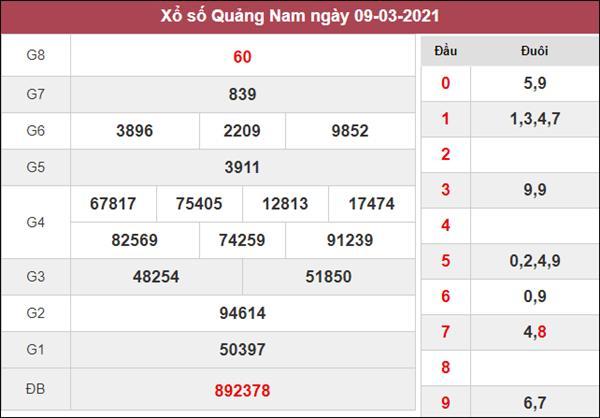 Thống kê XSQNM 16/3/2021 chốt bạch thủ lô Quảng Nam thứ 3