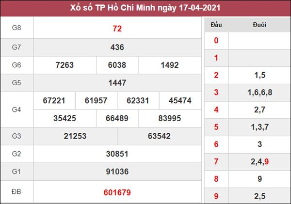 Nhận định KQXS Hồ Chí Minh 19/4/2021 thứ 2 cùng cao thủ