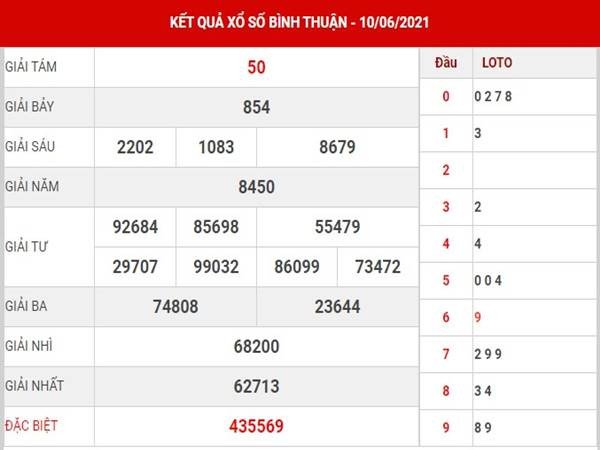 Dự đoán KQXS Bình Thuận thứ 5 ngày 17/6/2021