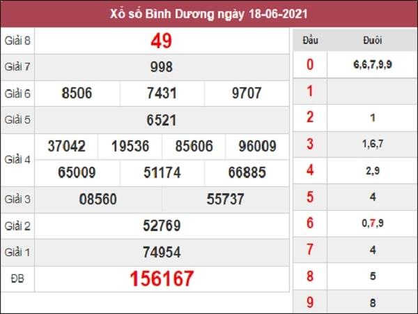 Phân tích XSBD 25/6/2021
