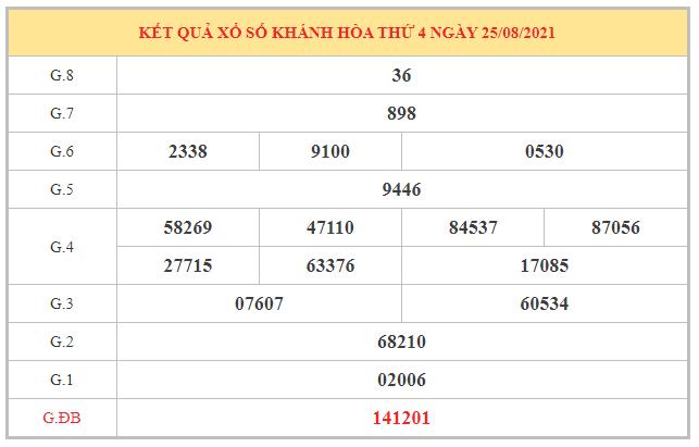 Thống kê KQXSKH ngày 29/8/2021 dựa trên kết quả kì trước