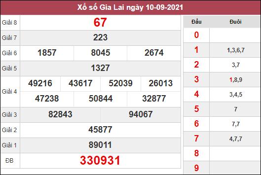 Soi cầu xổ số Gia Lai ngày 17/9/2021 dựa trên kết quả kì trước